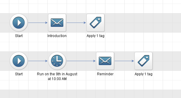 How to sequence event emails in Infusionsoft